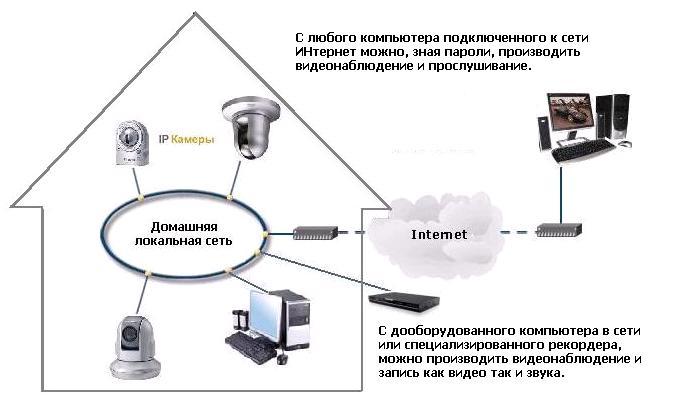 Камера для скрытого наблюдения с записью